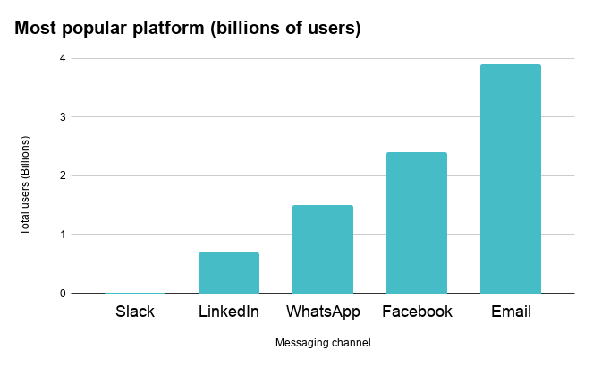 Graph comparing the popular platforms for messaging